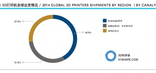 51shape_canalys 3d printers shipments by region 2014