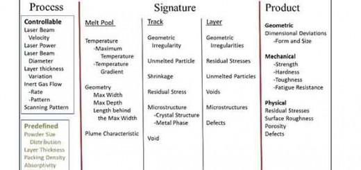 parameters in correlations