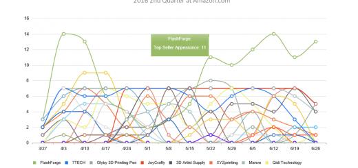 amazon weekly trend