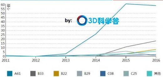patent-trend