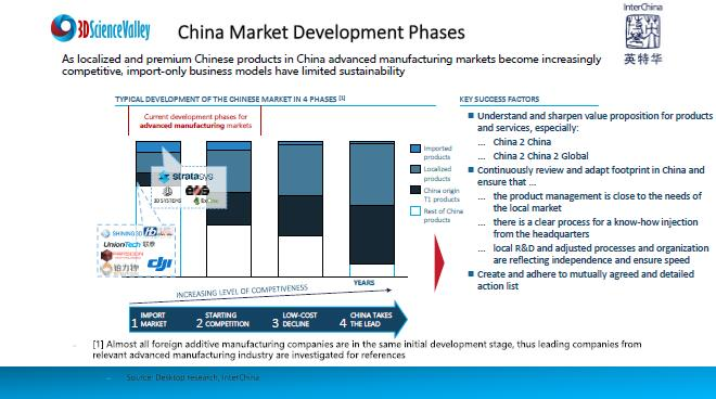 development trend of chinese market_27