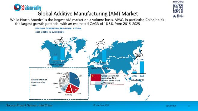 development trend of chinese market_3