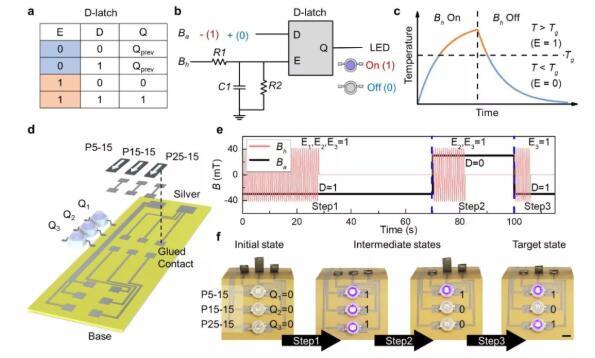 可3D打印的新型磁驱形状记忆高分子复合材料