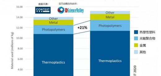 Chart_Global material utilisation