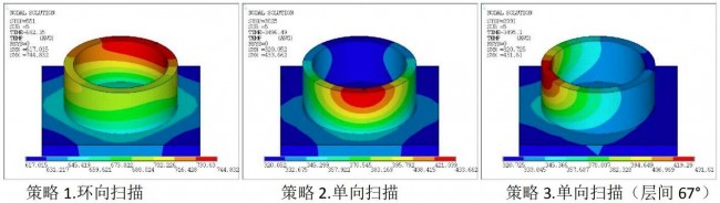 pera global_process simulation_5