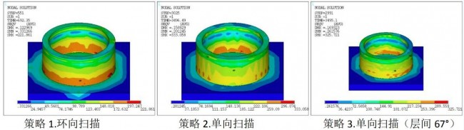 pera global_process simulation_7