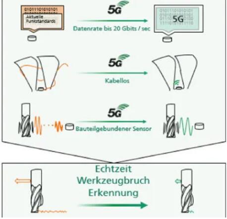 Fraunhofer_5G_Europe_3