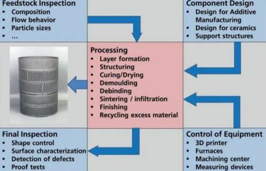 ceramics_prcess engineering_3