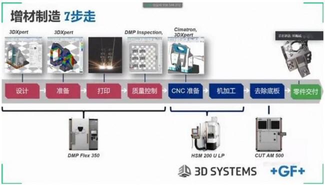 3D SYSTEM_3