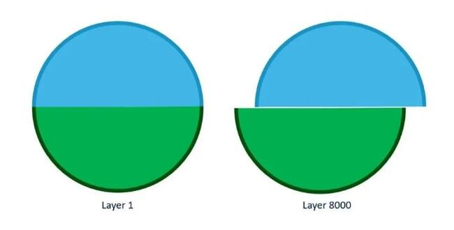 VELO3D_layer