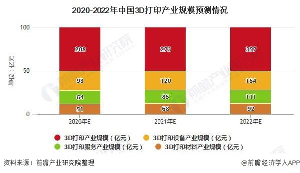 Market_2020-2022